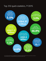 global powers of retailing deloitte consumer business industry