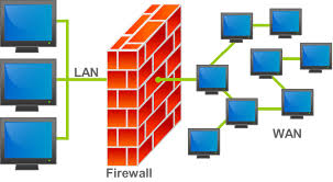 Firewall (wikipedia)
