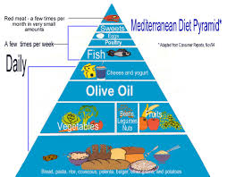 of the Mediterranean Diet