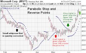 The chart for Microsoft (MSFT)