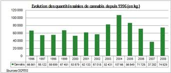Regulation publique des drogues