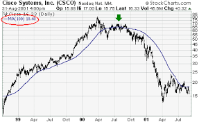 The long-term for Cisco (CSCO)