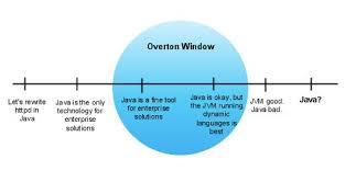 of the Overton Window of