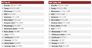 NCAA Football Rankings�