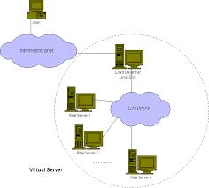 server,model server