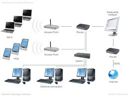 منتدي الإنترنت وإدارة الشبكات