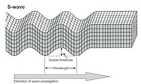 external image earthquake-s-waves-passage.jpg