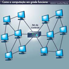 http://t3.gstatic.com/images?q=tbn:xg8fE6KKPEZG0M:http://static.hsw.com.br/gif/grid-computing-1.jpg