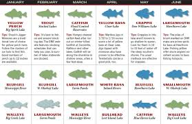 Patios Little River Sc Entertainment Calendar by 2017 Iowa Fishing Forecast Game U0026 Fish
