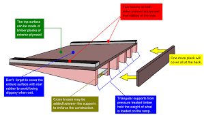 4 important factors for building a shed ramp
