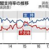 内閣支持率, 共同通信社, 内閣, 安倍晋三, 支持率, 第2次安倍内閣