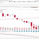 New York Stock Exchange, NASDAQ