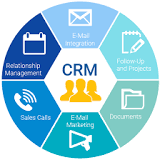 Latest demanding report on Customer Relationship Management (CRM) System Market will touch a new level in ...