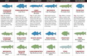 Patios Little River Sc Entertainment Calendar by 2017 Wisconsin Fishing Forecast Game U0026 Fish