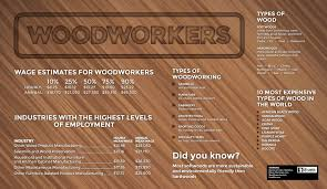 how to become a woodworker theartcareerproject com