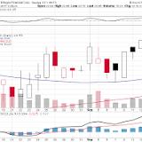 NXP Semiconductors, NASDAQ