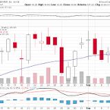 Dow Chemical Company, Dow Jones Industrial Average, New York Stock Exchange